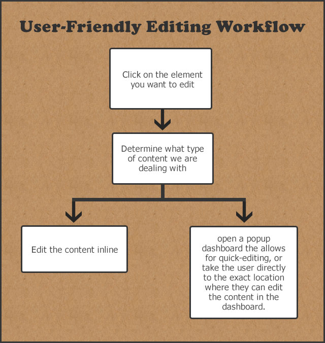 New User-Friendly Content-Editing Workflow